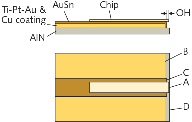 Die bonding solution for Chip-on-Submount (CoS) - Excerpt from our LFW article - MRSI Systems